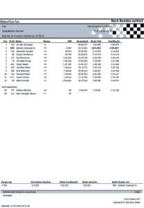 Ergebnis Race 2016